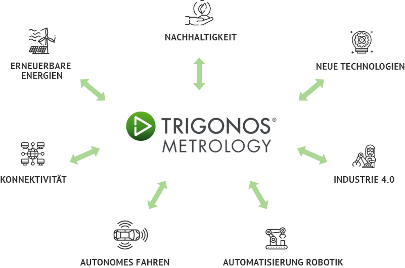 Leitild Trigonos